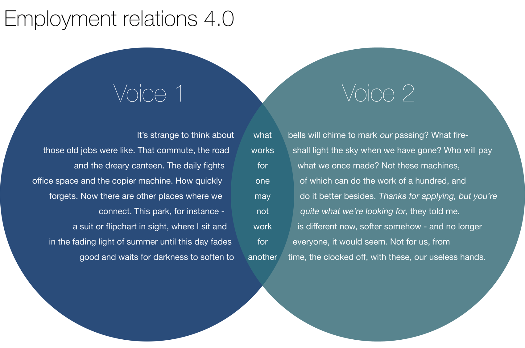 a venn diagram poem on the future of work
