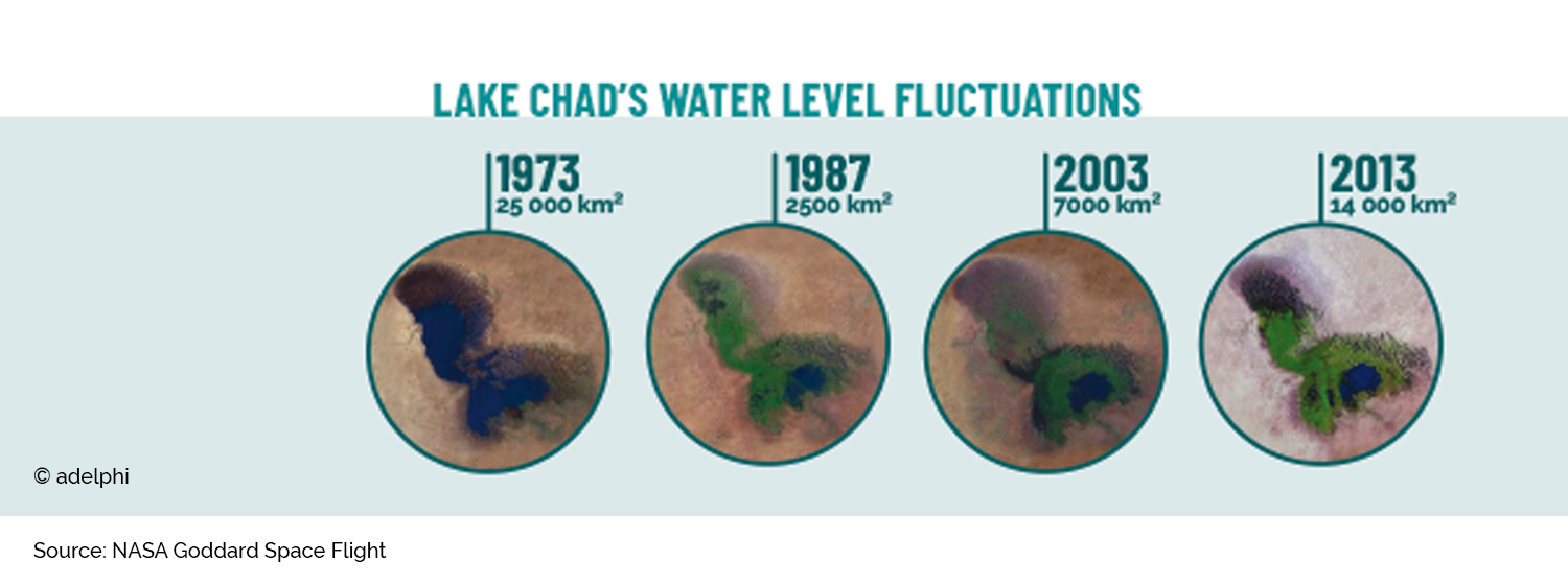 Images show the gradually shrinking of Lake Chad.
