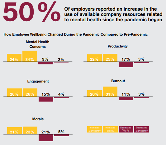 charts showing that 50% of employers reported an increase in the use of available company resources related to mental health since the pandemic began