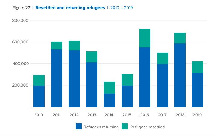 refugees asylum migration immigration camps displacement united nations un rights Syrian venezuela afganistan south sudan myanmar somalia drc democratice republic of congo iraq centeral african republic