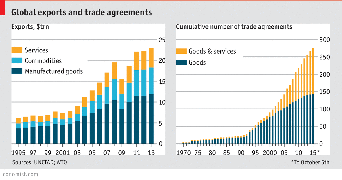Global exports and trade agreements