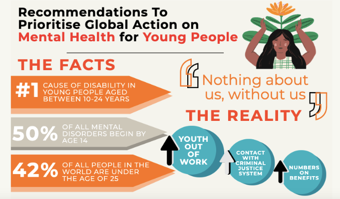 Figures surrounding mental health in young people