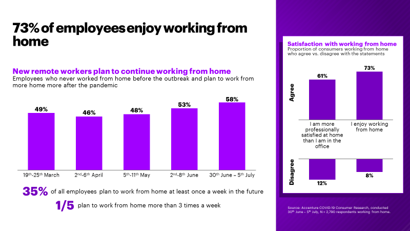 How do new remote workers feel about working from home?