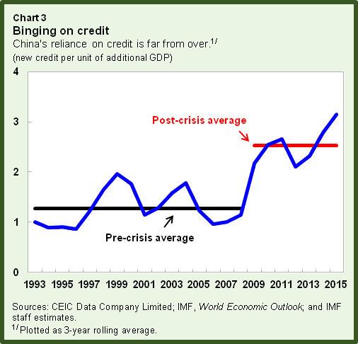 Binging on credit