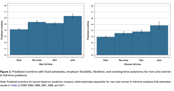 Predicted overtime with fixed schedules, employer flexibility, and working-time autonomy for men and women in full-time positions.