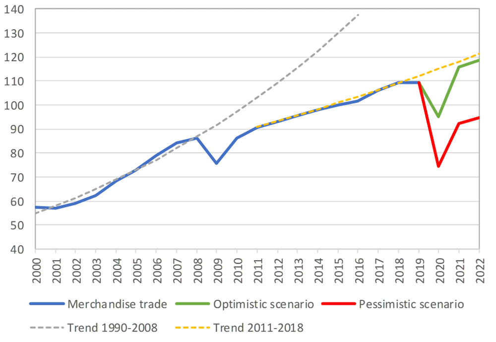 World merchandise trade volume, 2000‑2022
