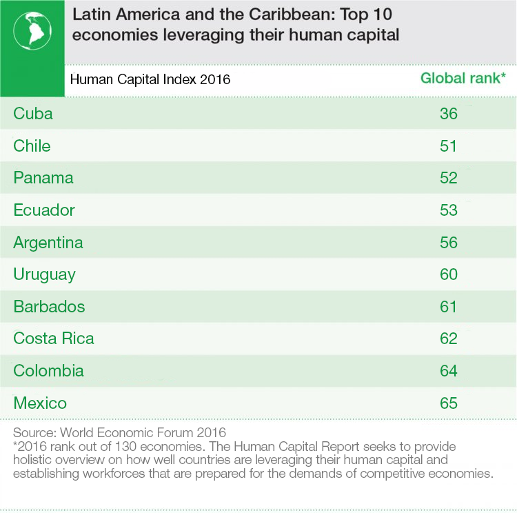 Top 10 economies in Latin America and the Caribbean for leveraging human capital