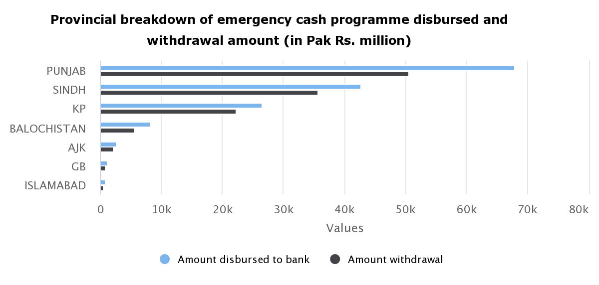Provincial breakdown of emergency cash programme disbursed and withdrawal amount