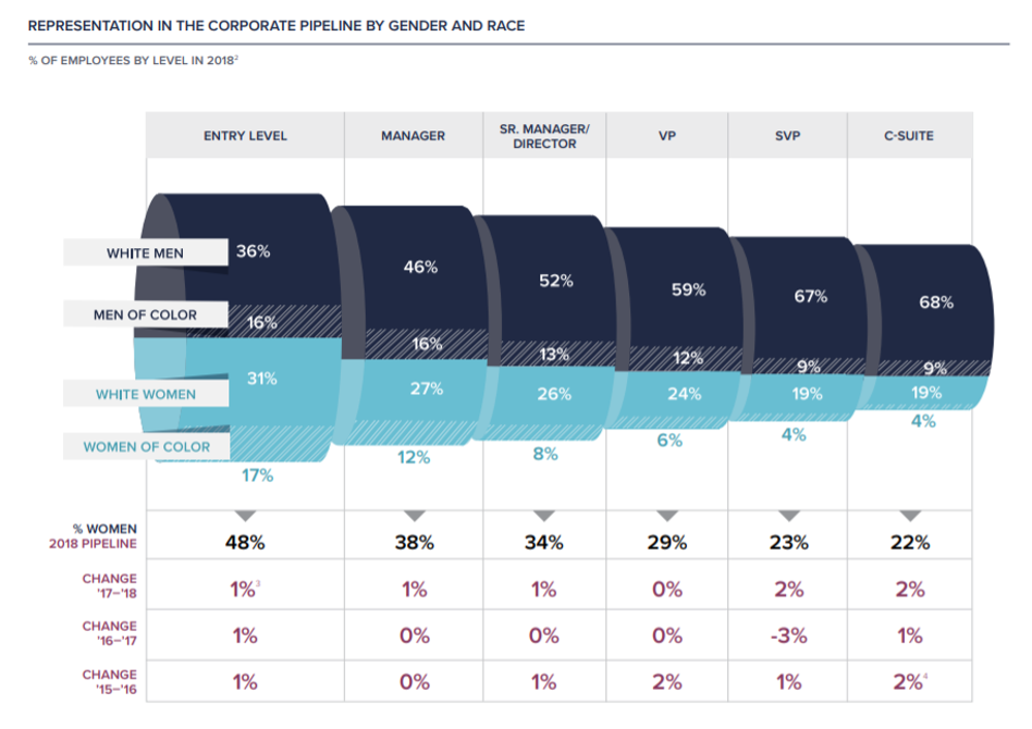 Representation in the corporate pipeline by gender and race