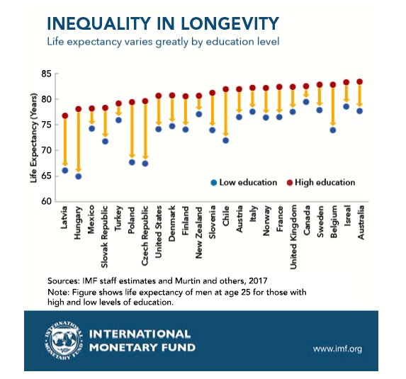 Lack of education leads to inequality and poverty in united states and canada
