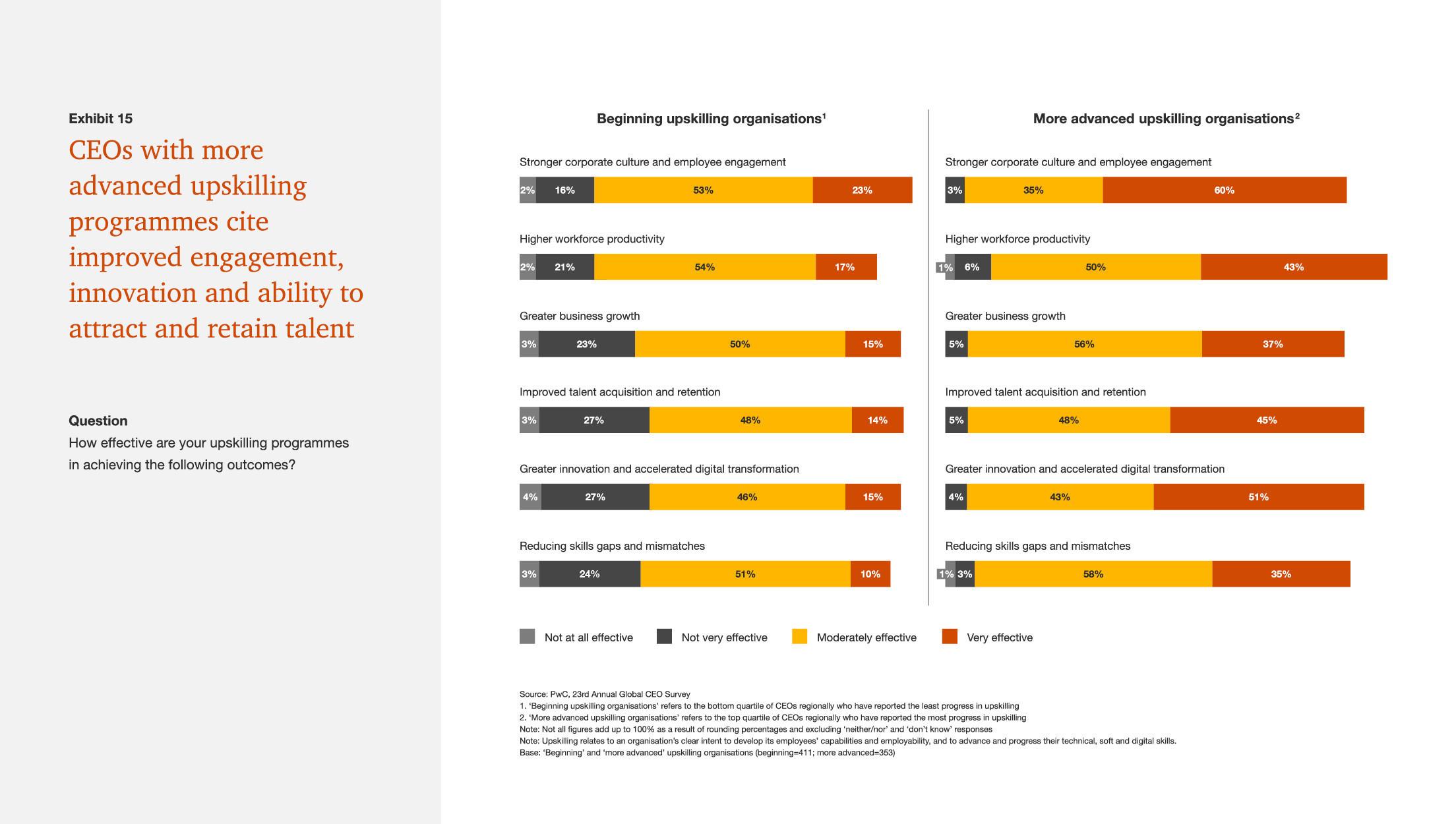 Les PDG classent leurs programmes d'amélioration des compétences selon les critères : pas du tout efficaces à très efficaces.