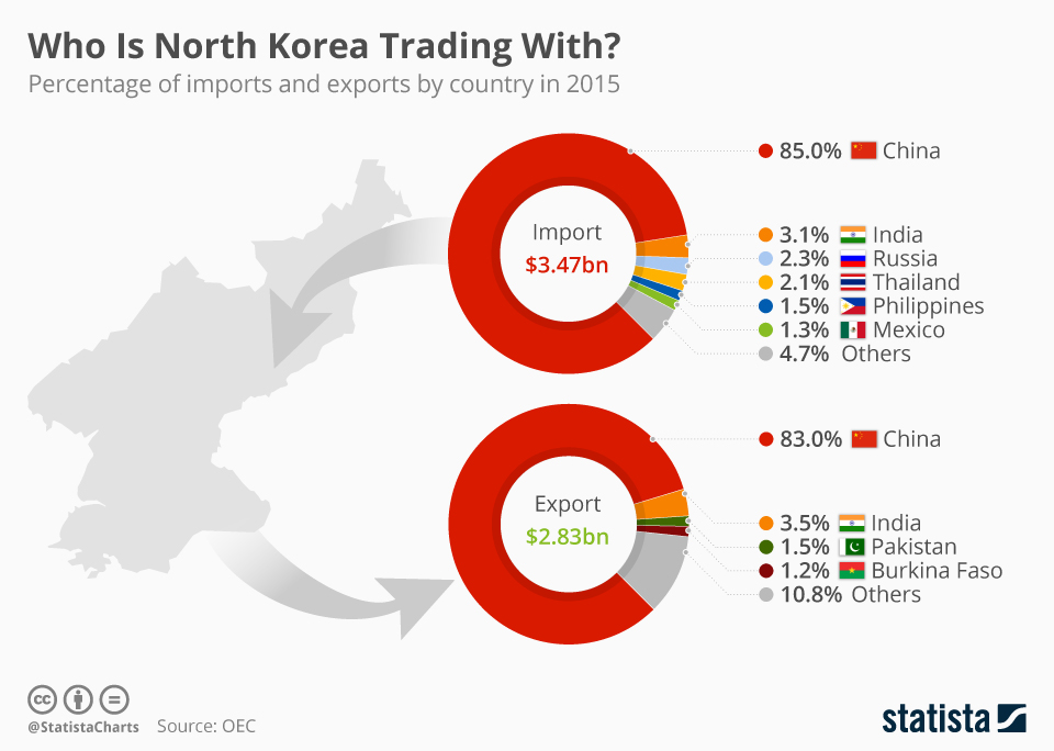 North Koreas Economy Grew Nearly 4 Last Year Despite Sanctions