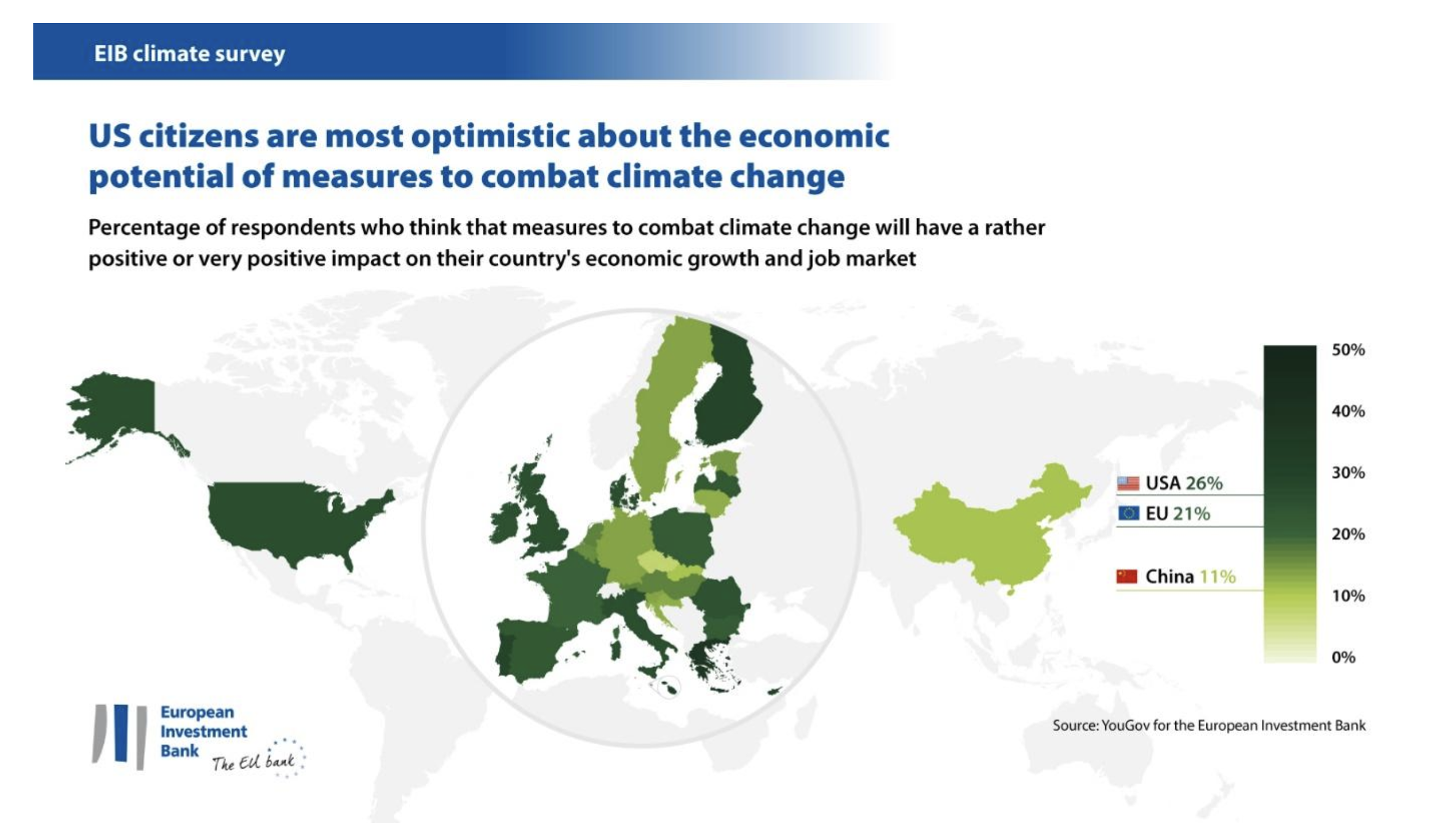 Americans are more positive than Europeans about the economic potential of fighting climate change