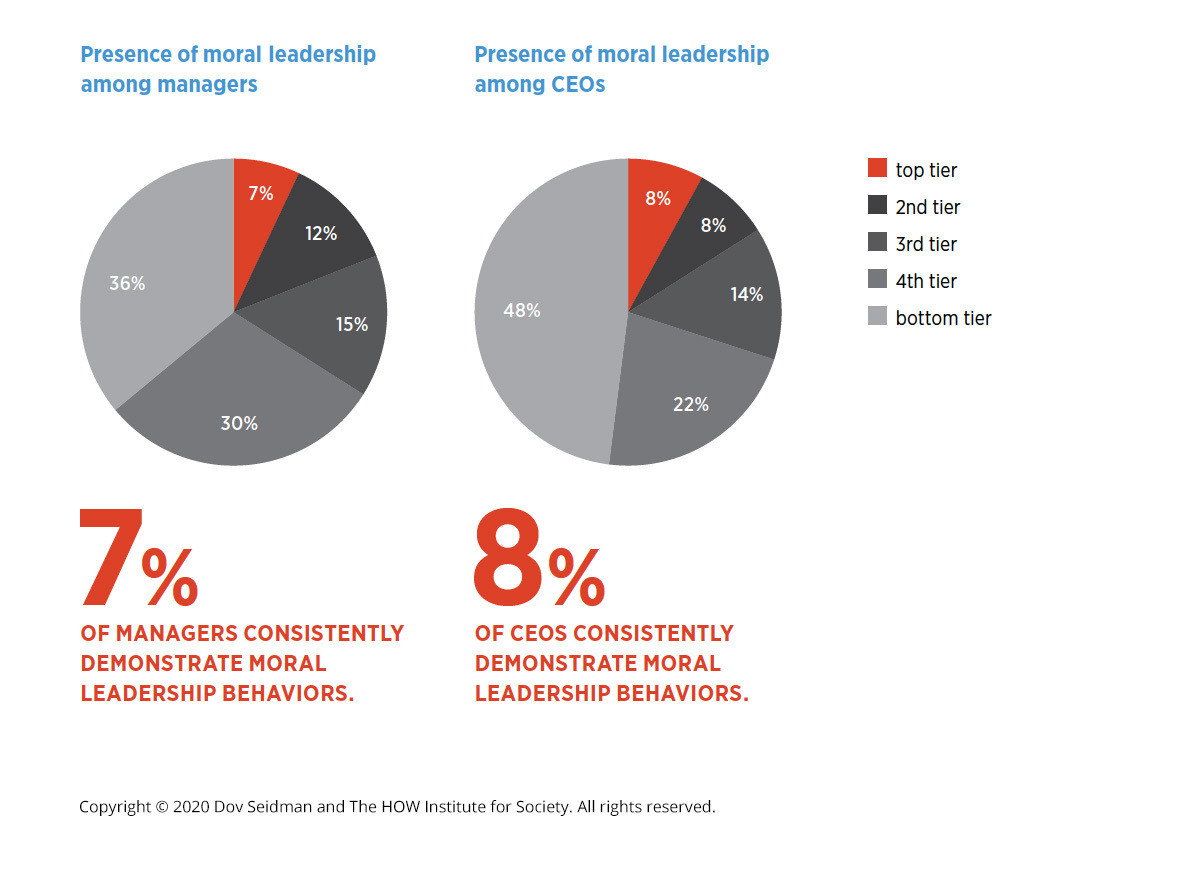 How many managers consistently demonstrate moral behaviours?