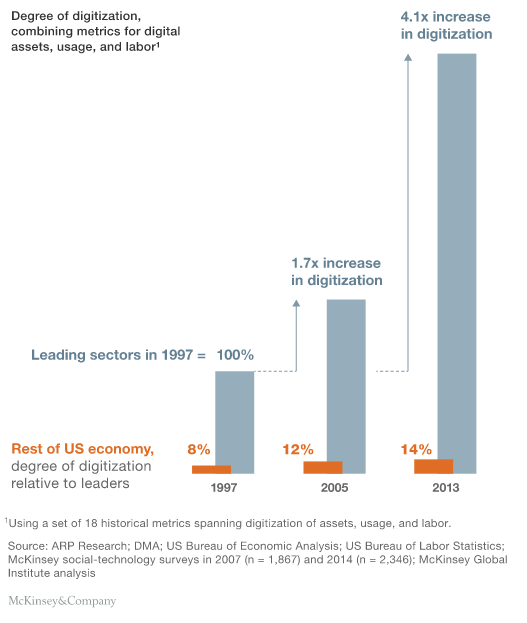 US digital economy