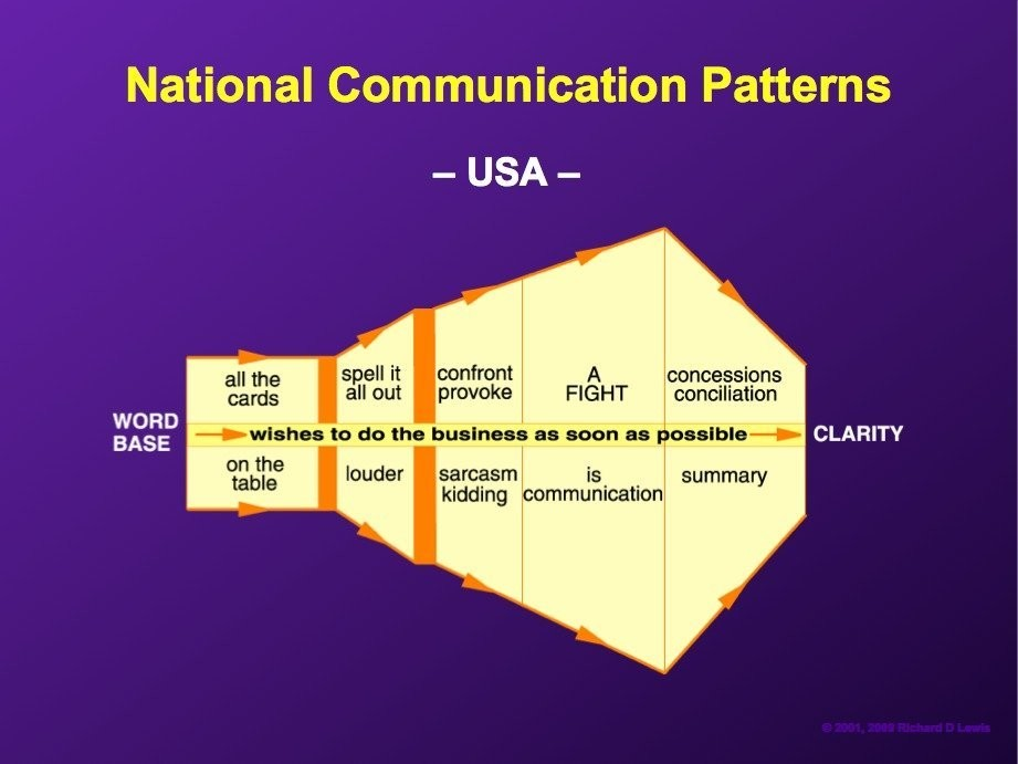 Negotiation Tactics Differ Around The World These Charts