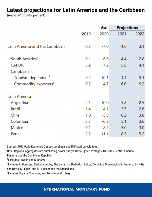 a graph showing the latest projections for Latin America and the Caribbean