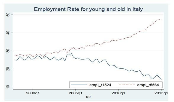 Employment rate for young and old workers in Italy