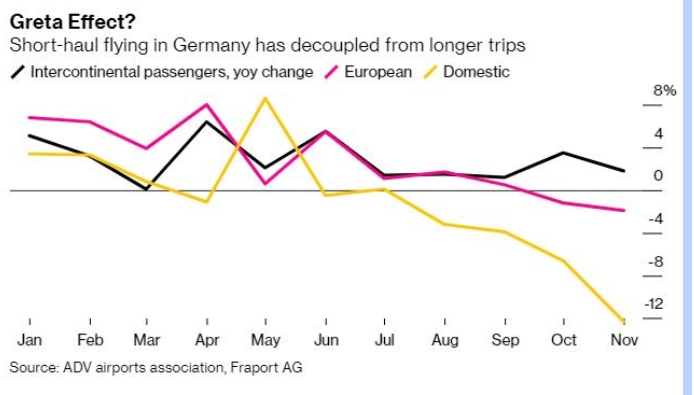 Short-haul flying in Germany has decoupled from longer trips
