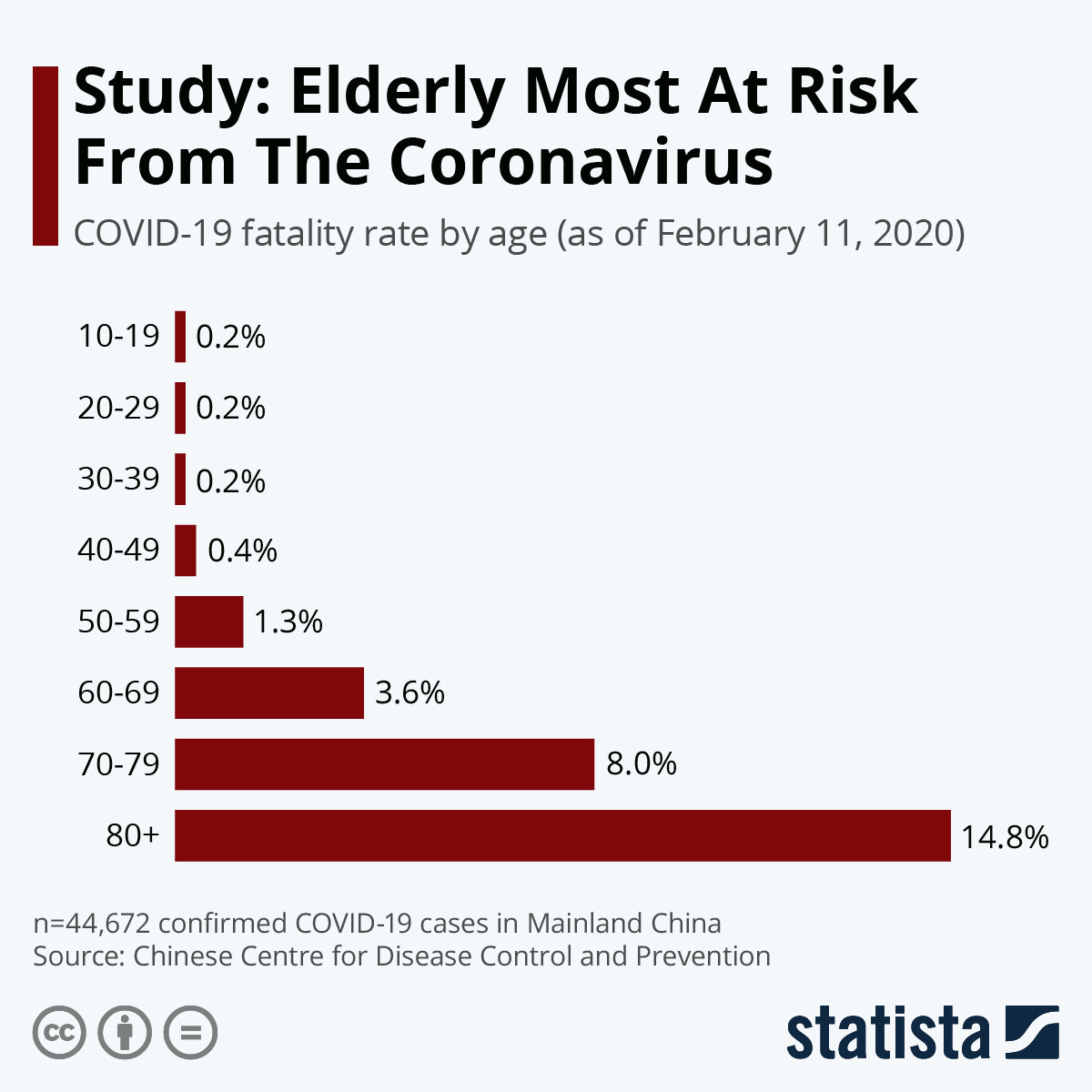 The elderly are most at risk from coronavirus