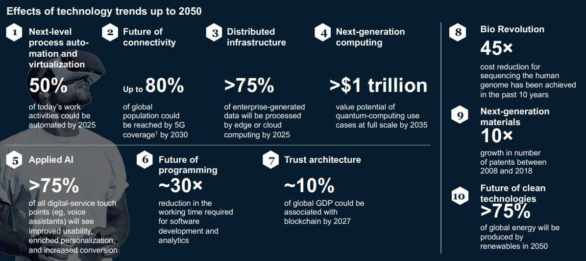 Effects of technology trends in 2050.