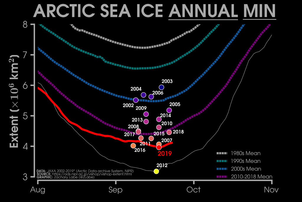 Daily Arctic sea ice extent from the Japan Aerospace Exploration Agency (JAXA). Average sea ice extents from the 1980s, 1990s, 2000s and 2010-2018 are shown by dashed lines. Yearly minimum extents (2002-2019) are shown by the scatter points with colour in reference to the magnitude. 2019 is shown in red and 2012 in white. Plot shows data up and including 23/09/2019.
