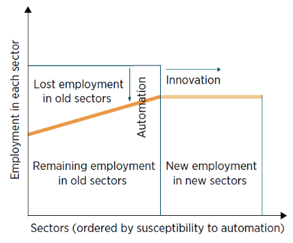 The ordering of the sectors in the figure should be understood as running from the most automatable to the least automatable, or from the low-skill and middle-skill jobs to high-skill jobs where there is a decline in the relative demand for some less educated workers.