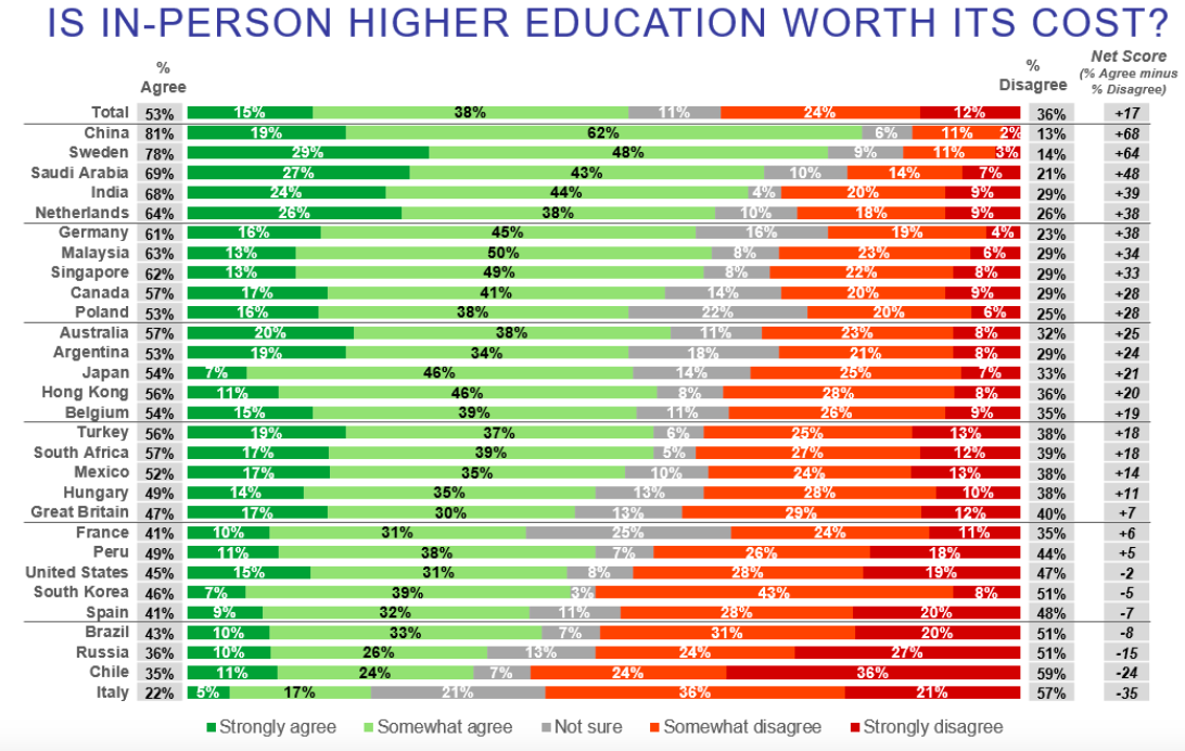 This chart shows whether people in key economies view higher education, taught in person as value for money.