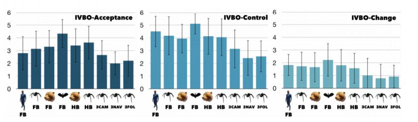 Graphique tiré de l'étude indiquant le degré de perception du corps animal virtuel par les participants. Et c'est la chauve-souris qui gagne...