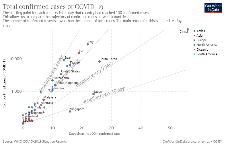 which countries are flattening the curve of covid