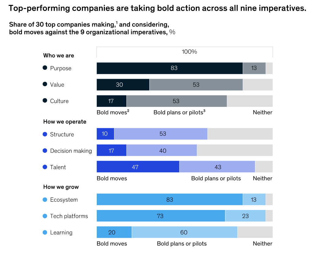 최고의 성과를내는 기업이 9 가지 필수 사항에 대해 과감한 조치를 취하고 있음을 보여주는 다이어그램