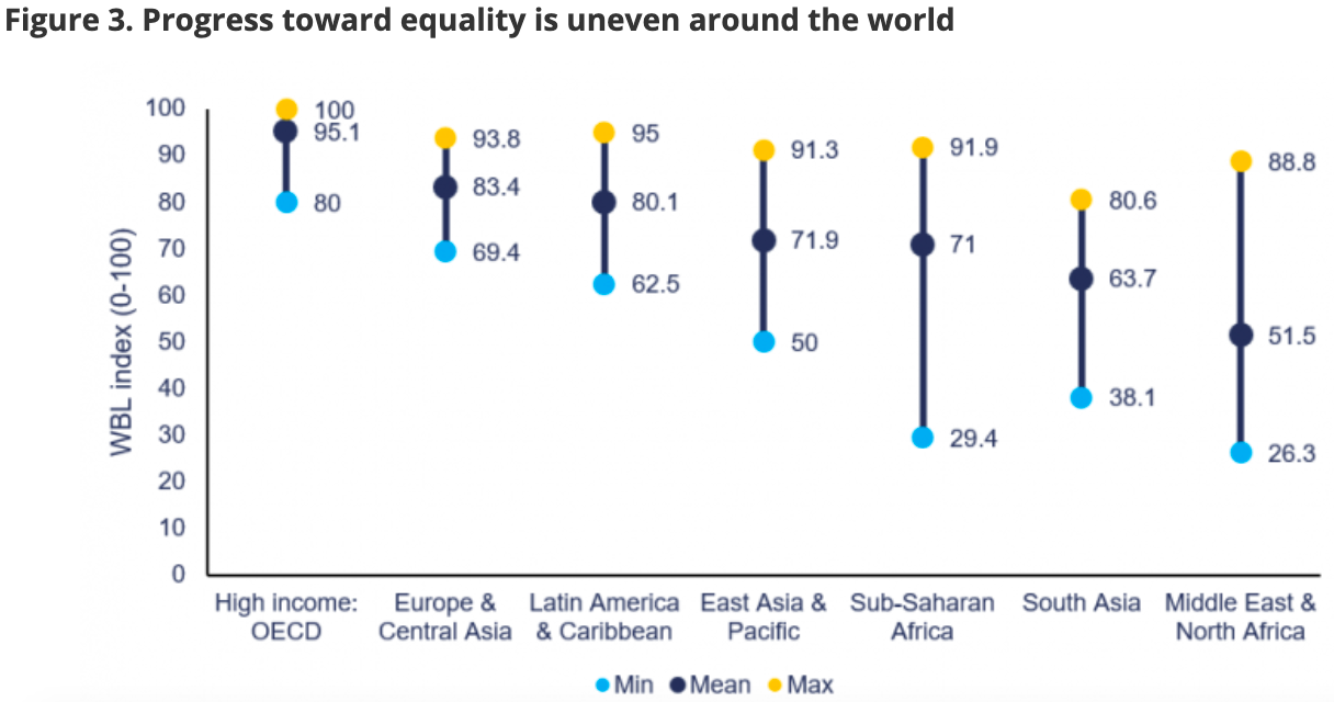 a chart showing the uneven path to equal rights across the world