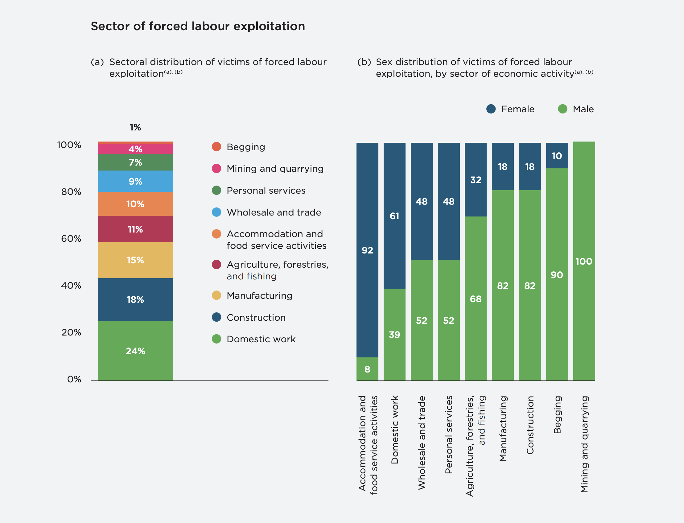 Modern slavery occurs across a range of sectors