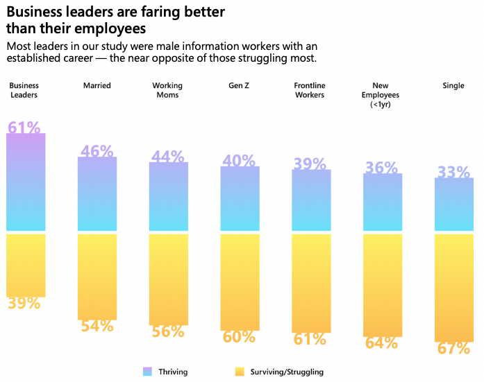 a chart showing that business leaders are faring better than their employees