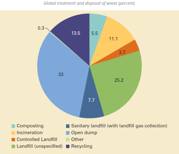 a chart showing what landfill waste is made up of