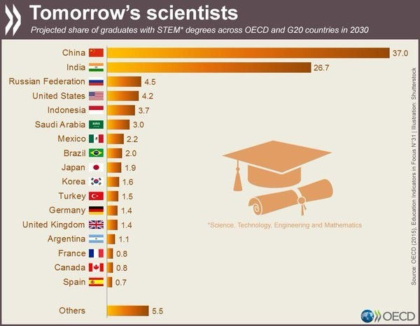Projected share of graduates with STEM degrees across OECD and G20 countries in 2030