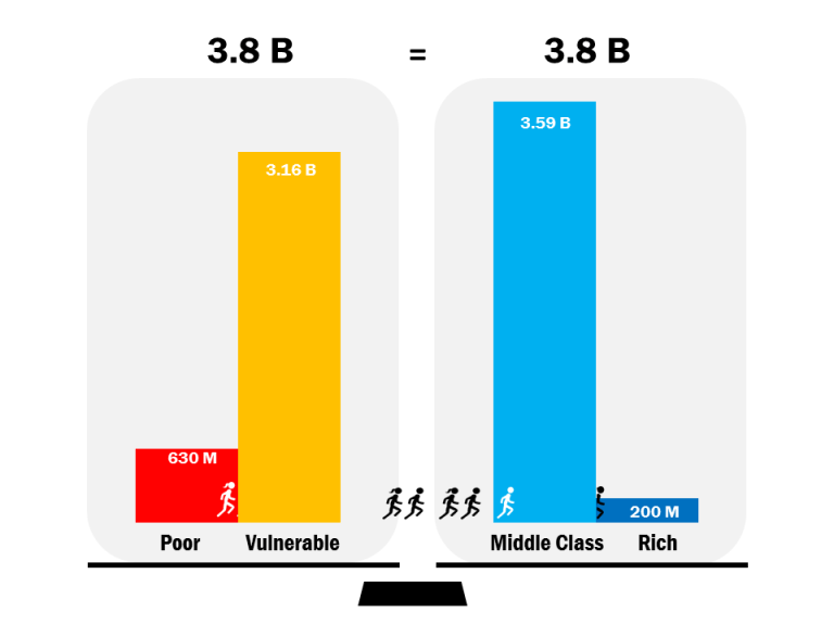 Number of people who are poor, vulnerable, middle class, and rich worldwide.
