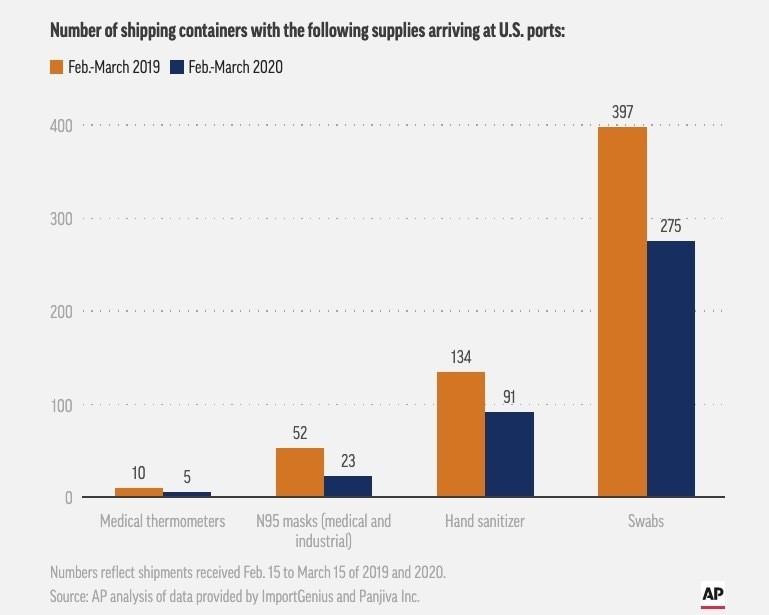 Number of container ships arriving with medical supplies at US ports