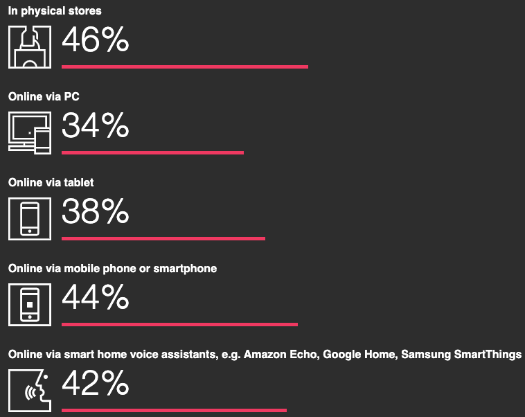 a chart showing the growing trend for shopping using connected devices such as smartphones, tablets and smart voice assistants such as Amazon Echo, Google Home and Samsung SmartThings