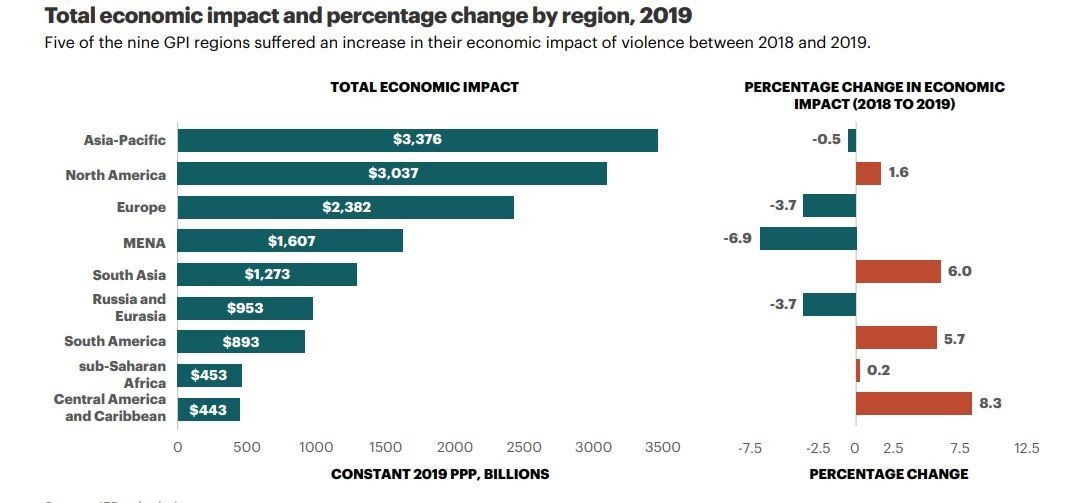Total economic impact and percentage change by region, 2019.