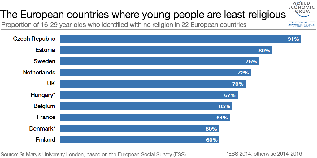 These are the European countries where young people are