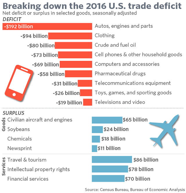 The key to the US trade deficit is at home  This is why | World
