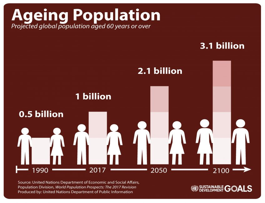 The proportion of older people worldwide is ageing