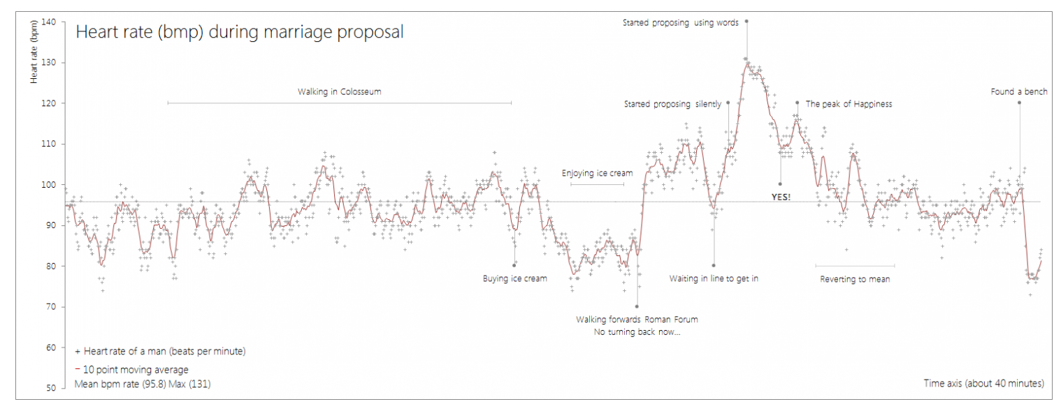 Heart rate fluctuations during a marriage proposal