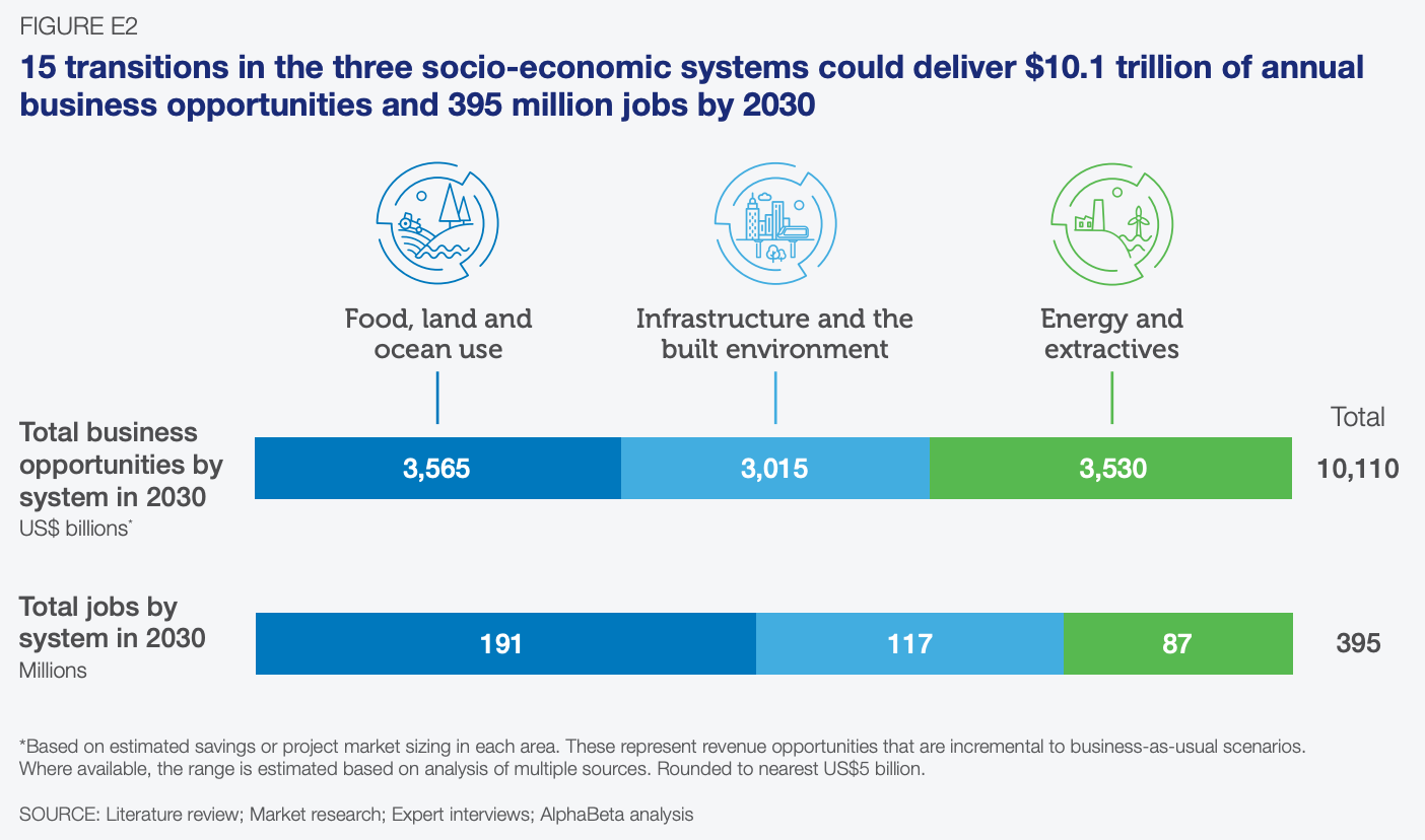 15 transitions in the three socio-economic systems could deliver $10.1 trillion of annual business opportunities and 395 million jobs by 2030