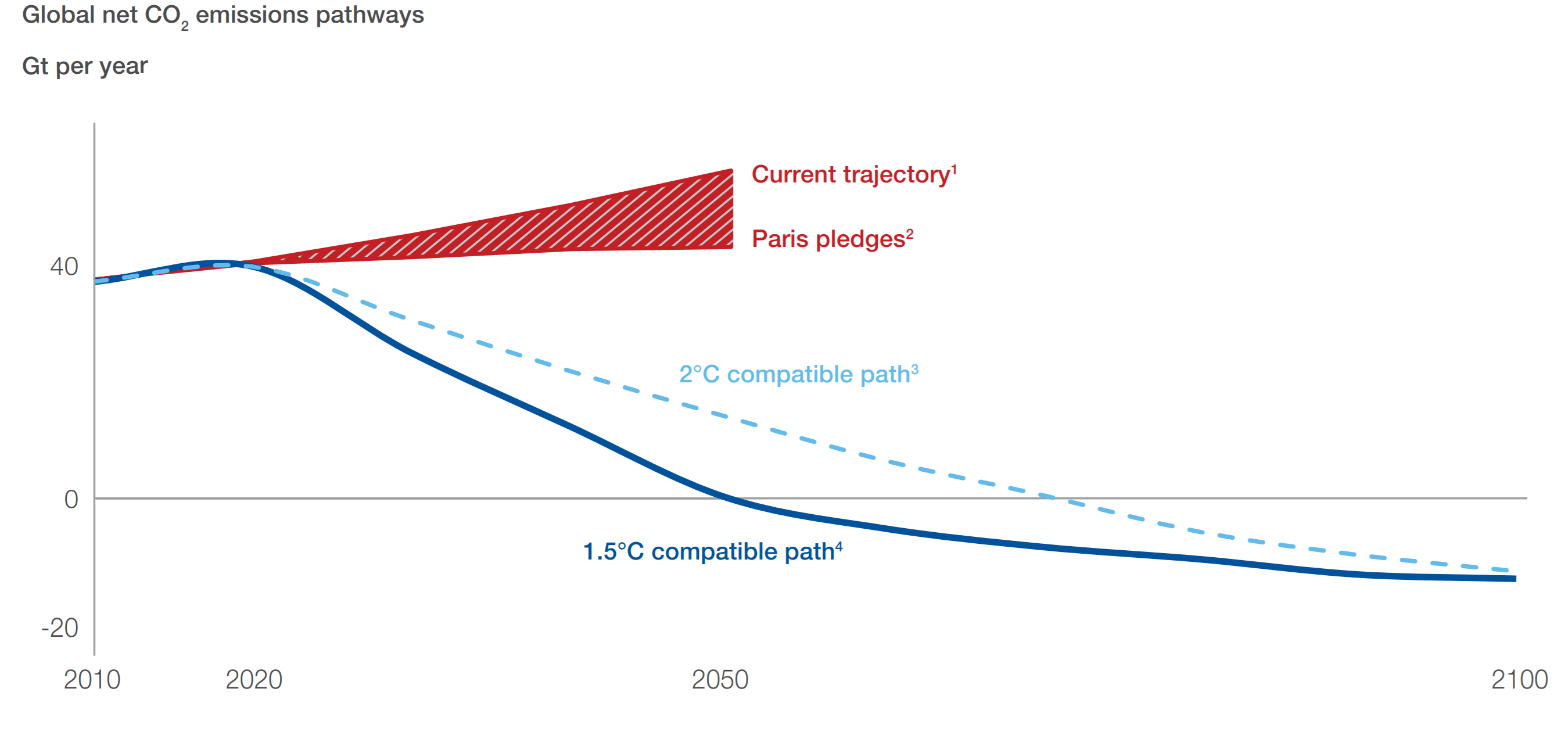 Global net CO2  emissions pathways