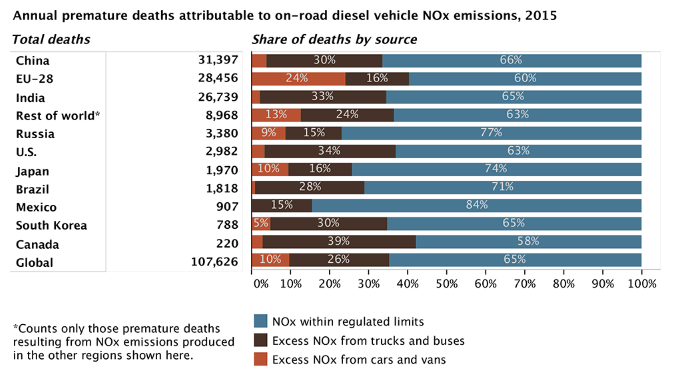 Excess deaths from NOx polllution, by country