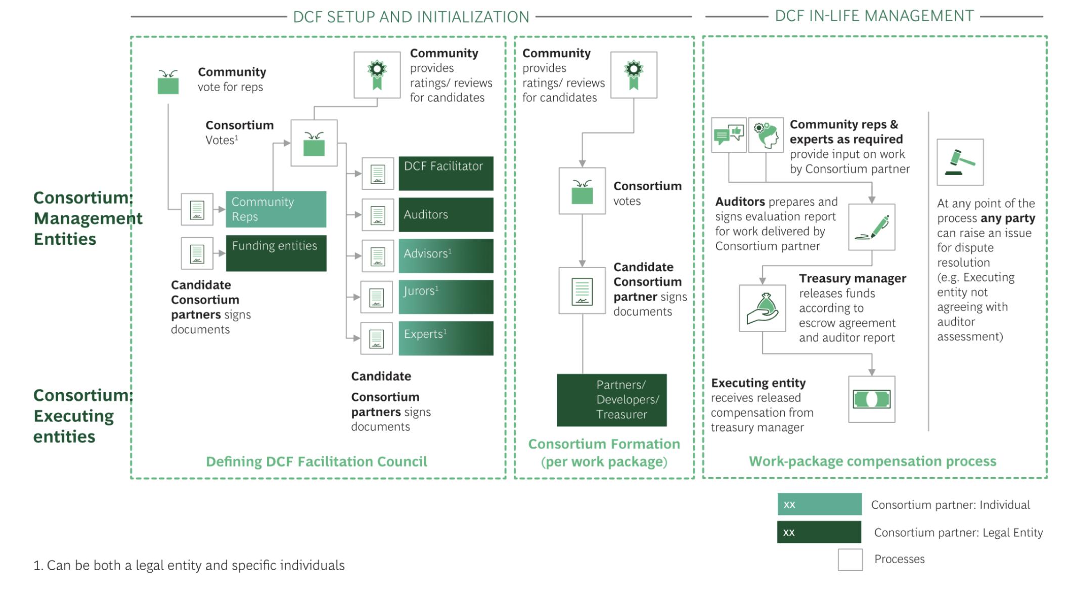 Figure 3. Consortium set-up and management