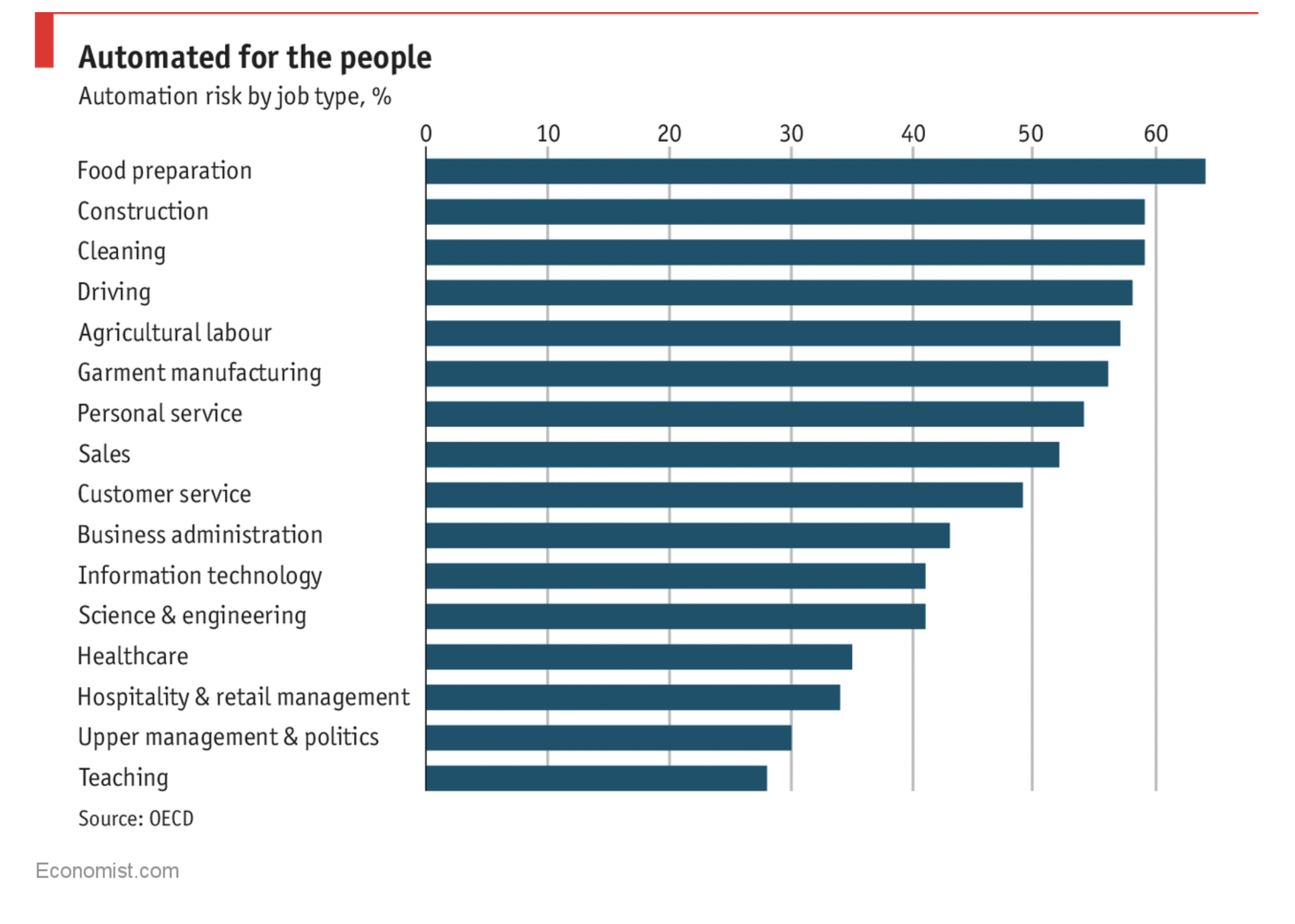 Which sectors will automation hit hardest?