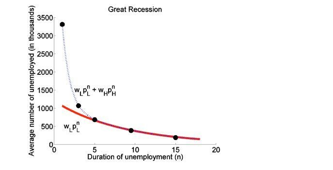term paper on recession